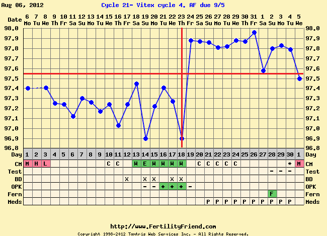 Clomid charting temps