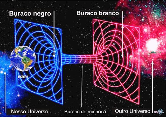 buracos de minhoca, buracos negros, o que são buracos de minhoca, como viajar no tempo, viagens no tempo, astronomia, astrofísica