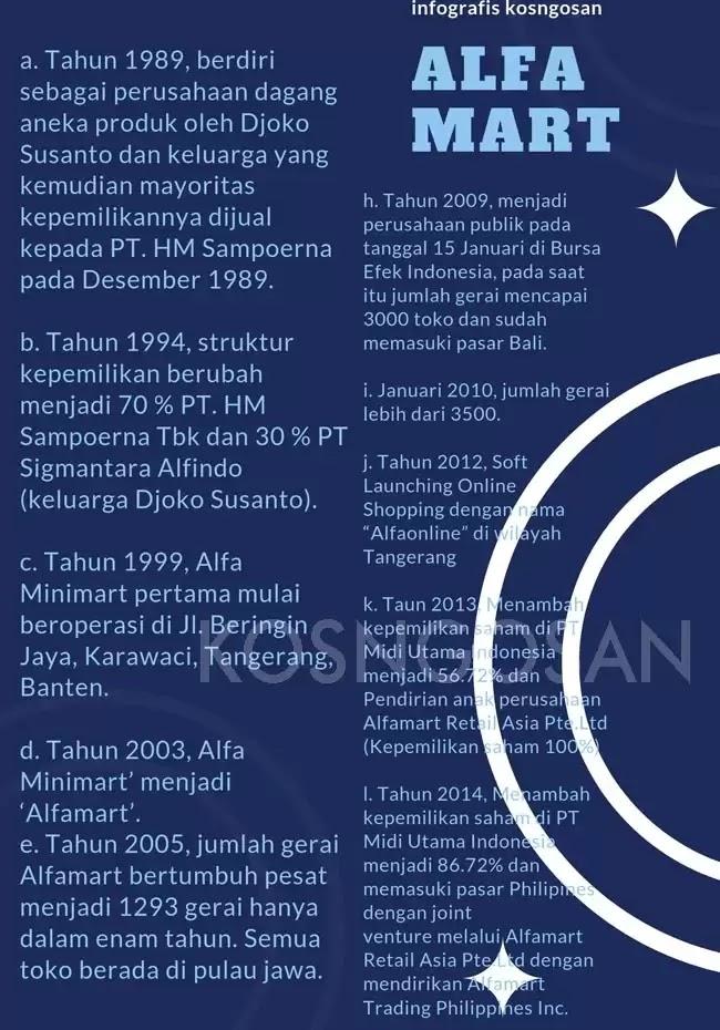 infografis alfamart