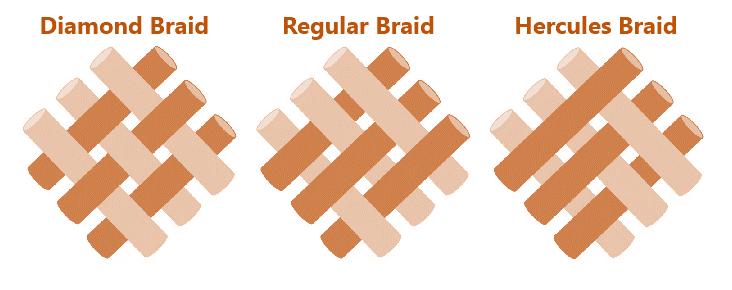 Fabric production technique: Braiding