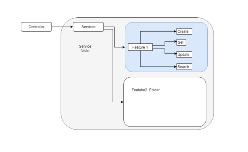 Atul Patel's Blog : SQL server JSON using practical scenario