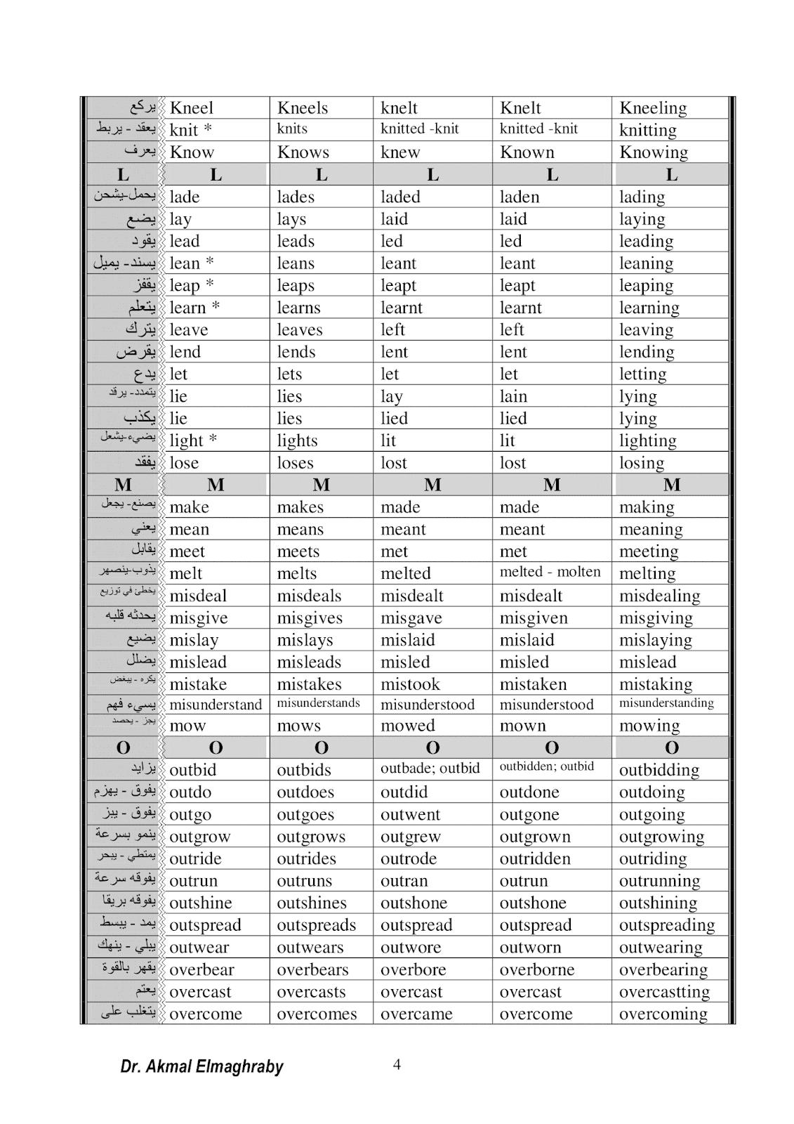 جدول تصريف الأفعال الشاذة في الانجيليزية مع الشرح بالعربية
