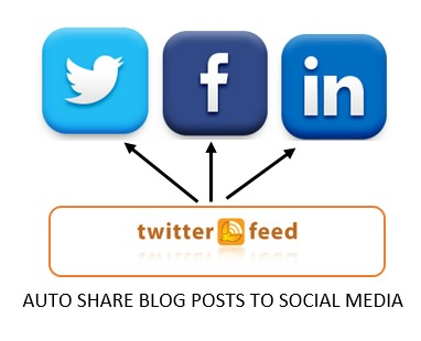 How to auto publish blog posts to multiple social media platforms