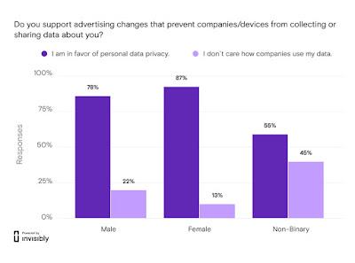 Pengumpulan Data dan Aktifitas Pengguna