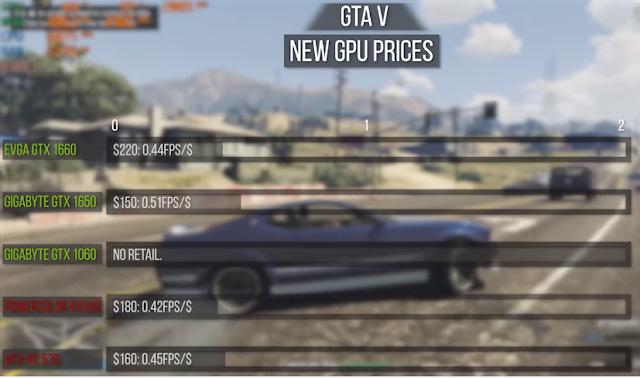 Value Benchmark Test on GTA V