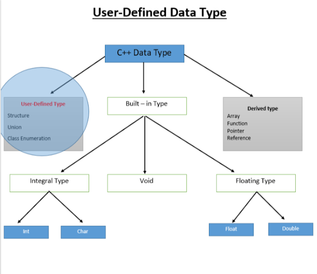 User Defined data type