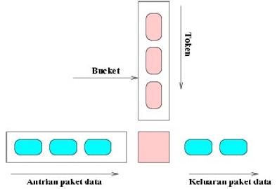 Gambar 41. Token Bucket Filter