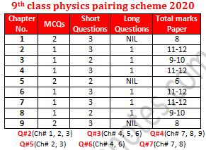 9th class physics paper scheme 2020 new