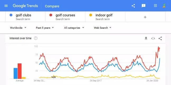 Google Trends Keywords Comparisions