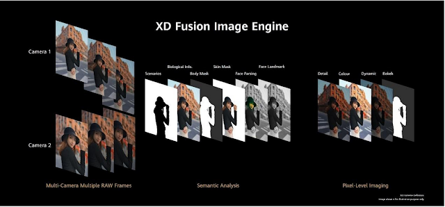 HUAWEI XD Fusion Engine