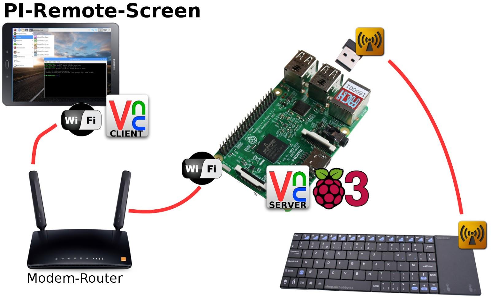Pi remote screen ecran d port pour raspberry pi for Screen ecran