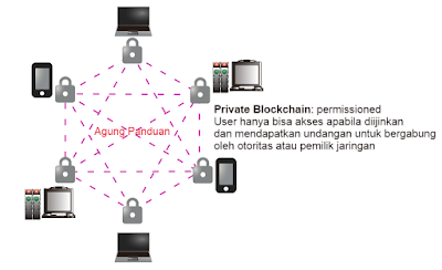 Private Blockchain