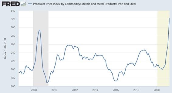 Inflación materias primas