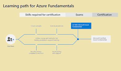 How to Crack Microsoft Azure Fundamentals (AZ-900) Cloud Certification