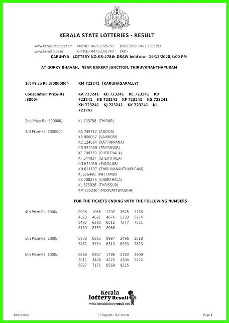 Live: Kerala Lottery Result 19.12.2020 Out, Karunya KR-478 Lottery Result