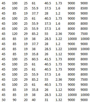 SKF 7309 BEP, SKF 7409 BGM, SKF 7209 BECBP, SKF 7209 BECBY, SKF 7209 BECBM, SKF 7209 BECBJ, SKF 7309 BECBY