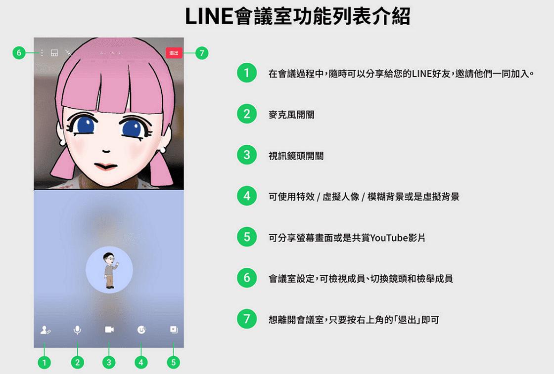 LINE會議室功能可透過連結進行多人視訊會議,不用進群組(聊天室)