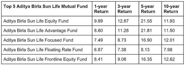 invest aditya birla sun life mutual fund