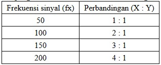 Hasil pengukuran frekuensi suatu sumber dengan metode lissajous