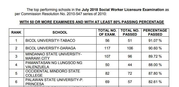PERFORMANCE OF SCHOOLS: July 2018 Social Worker board exam results