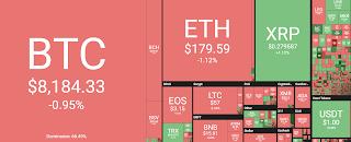 العملات الرقمية تشهد ارتفعات على مدار اخر أسبوع و البيتكوين فوق 8000 دولار