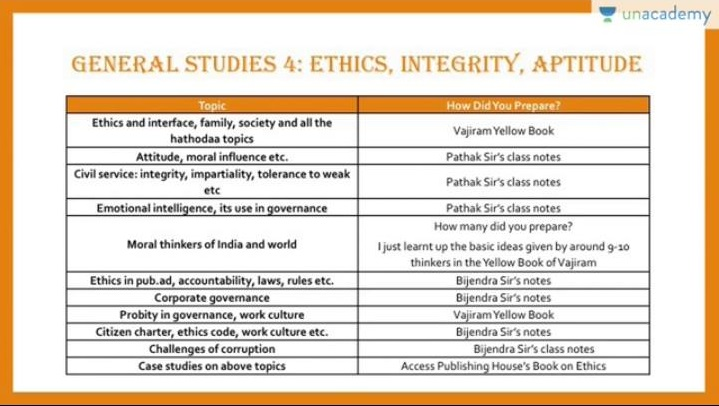 Tina Dabi IAS Rank 1 Study Material Source in Detail Topic wise