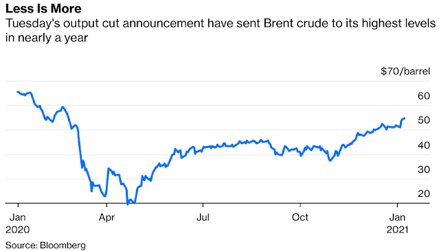#SaudiArabia s Oil Production Cuts Will End Up Protecting Revenue - Bloomberg