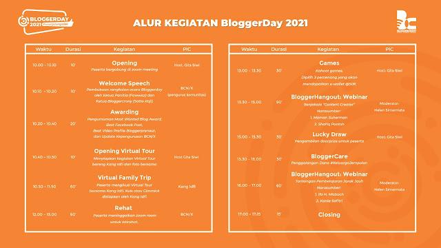 alur kegiatan #BloggerDay2021