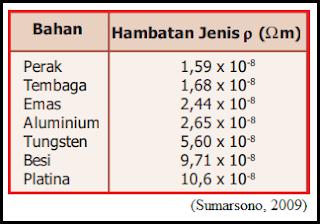 Cara Perhitungan Tahanan Jenis Kabel