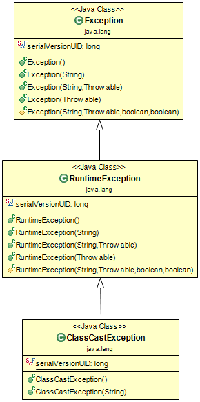Classcastexception Java Example