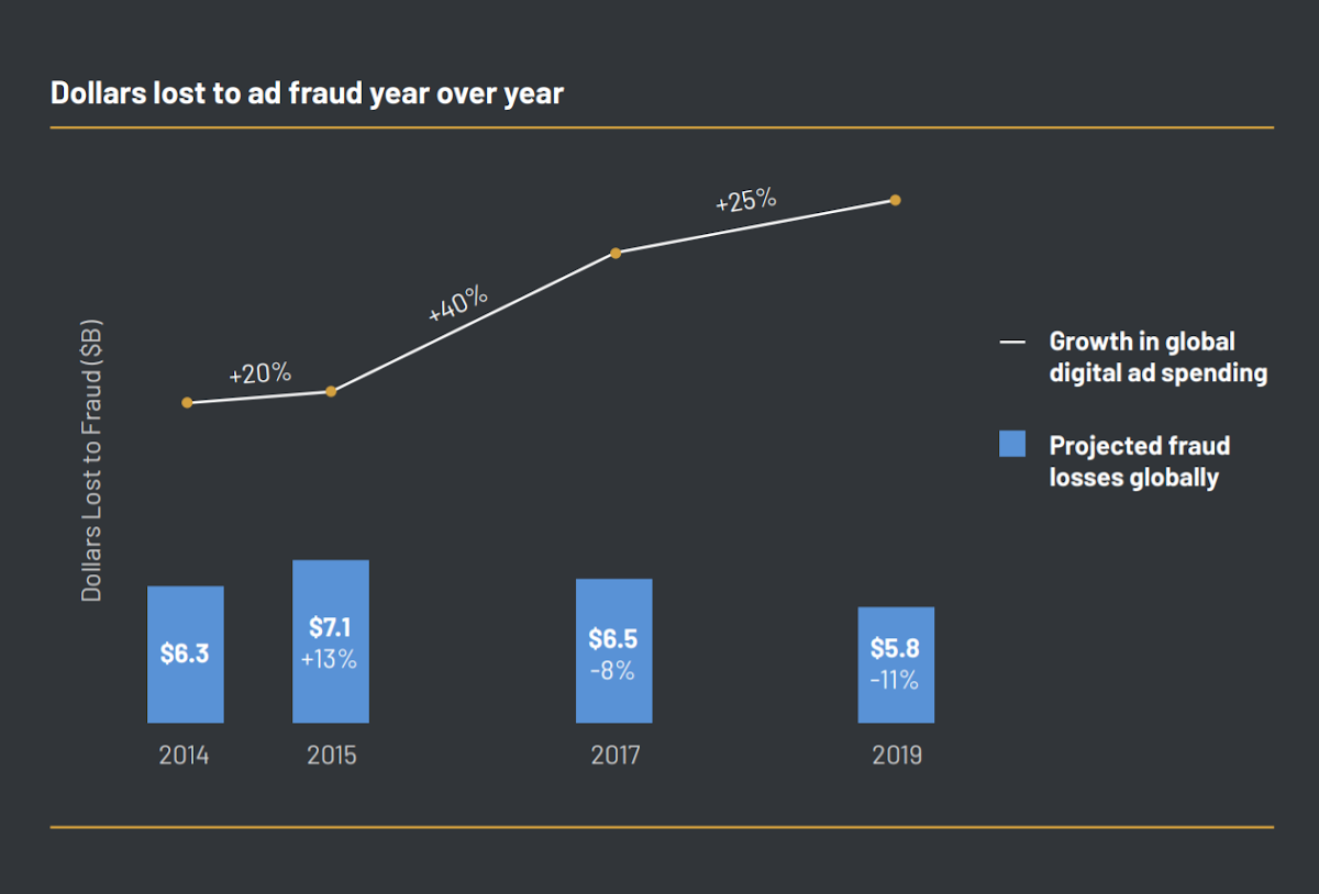 Monetary losses from ad fraud are improving