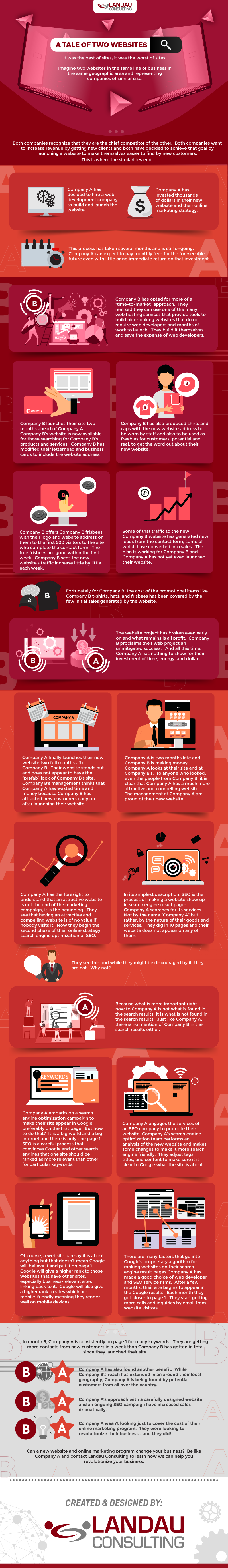 A Tale of Two Websites #infographic