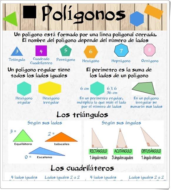 """""""Polígonos"""" (Infografía de Geometría de Primaria)"""