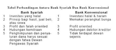 Tabel Perbandingan Antara Bank Syariah Dan Bank Konvensional