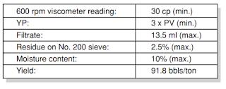 API Specification for Bentonite
