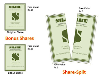 Picture Explains Distinction Between Bonus Share and Share Split