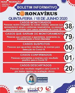 Boletim de coronavírus em Nova Redenção