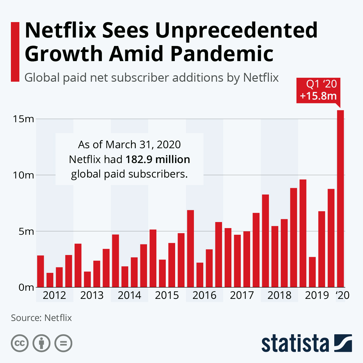 Who is watching Netflix amidst the pandemic? #Infographic
