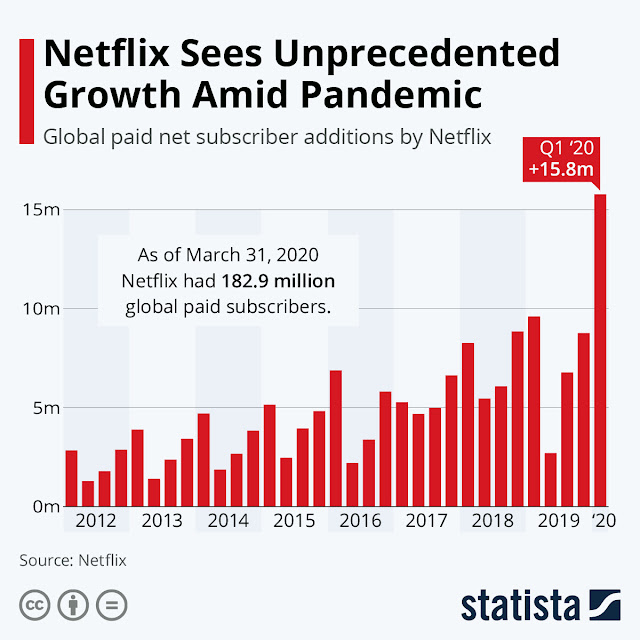Who is watching Netflix amidst the pandemic?