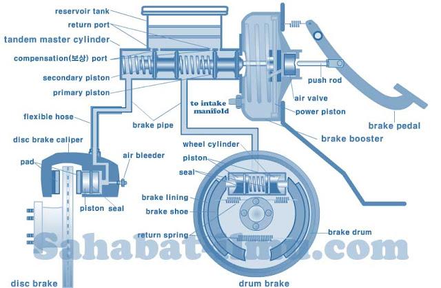 sistem rem hidrolik adalah
