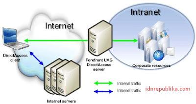 Apa Perbedaan antara Internet dan Intranet?