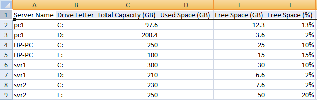 Check and Export Disk Usage Report on Multiple Computers