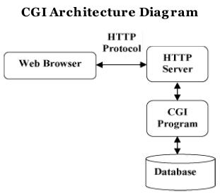 "<img src=""cgi_architecture_program.png"" alt=""cgi_architecture_program"">"