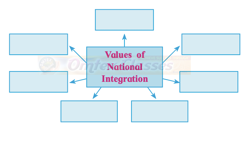 Chapter 4: Contemporary India: Challenges to Peace, Stability and National Integration Balbharati Solutions for Political Science 12th Standard HSC Maharashtra State Board