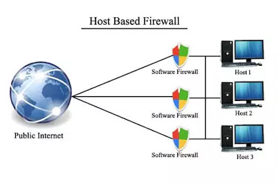 Host based firewall