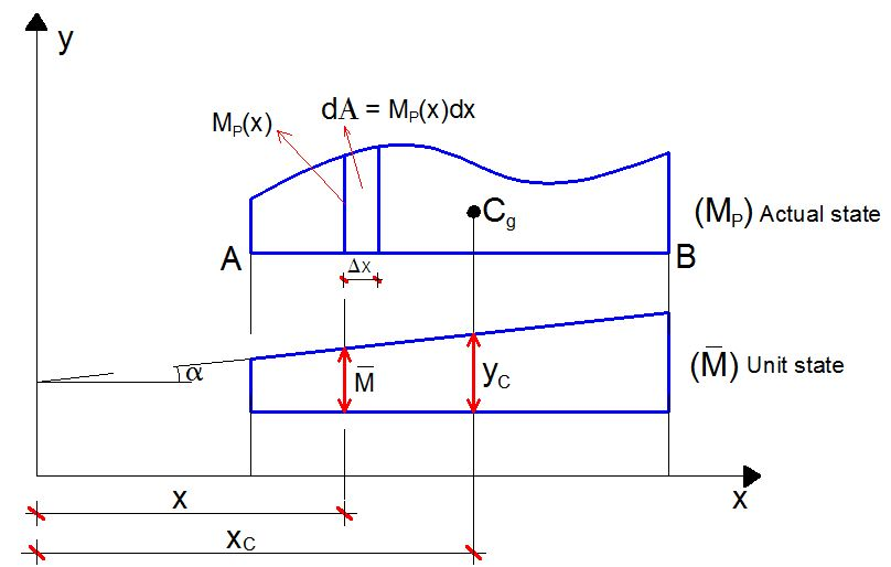 Formulation of diagram combination equations based on vereschagins the famous maxwell mohrs integral forms the backbone of force method of structural analysis and computing of displacements in beams and frames ccuart Choice Image