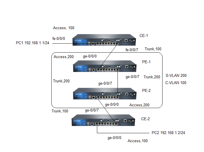 Juniper SRX / EX Q-in-Q VLAN Tagging