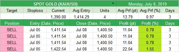 Closed  SPOT GOLD (XAUUSD) +13.79pt (+0.97%)