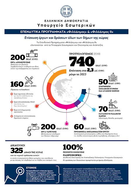 «ΦιλόΔημος ΙΙ»: 190.000 ευρώ στο Δήμο Ναυπλιέων για την προμήθεια μηχανημάτων έργου