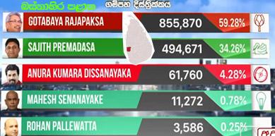 election result 2019-gampaha